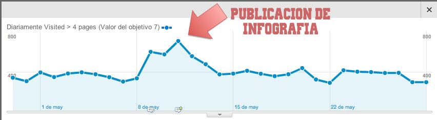 grrafica seo infografia