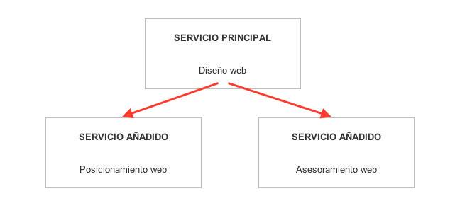 servicios negocio online