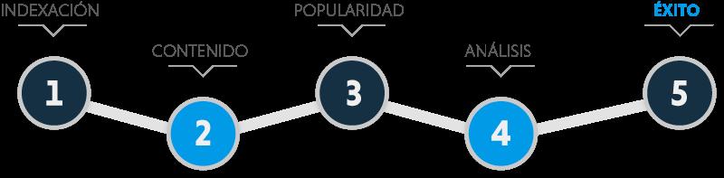infografía estrategia posicionamiento web